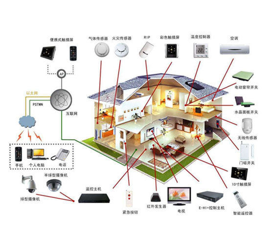 IBMS智能建筑系统