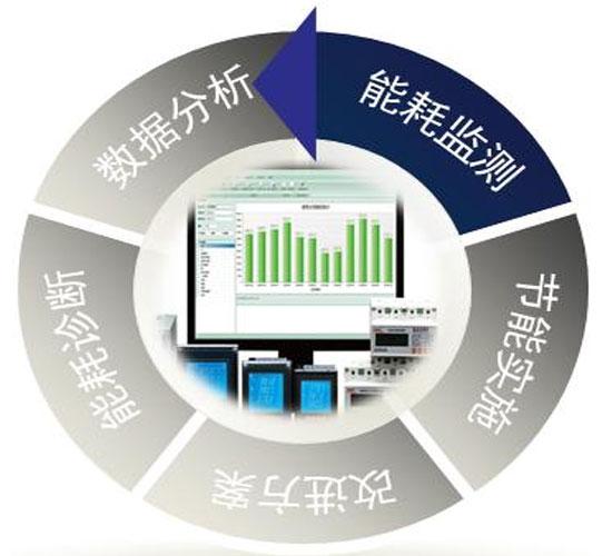 能源管理系统开发